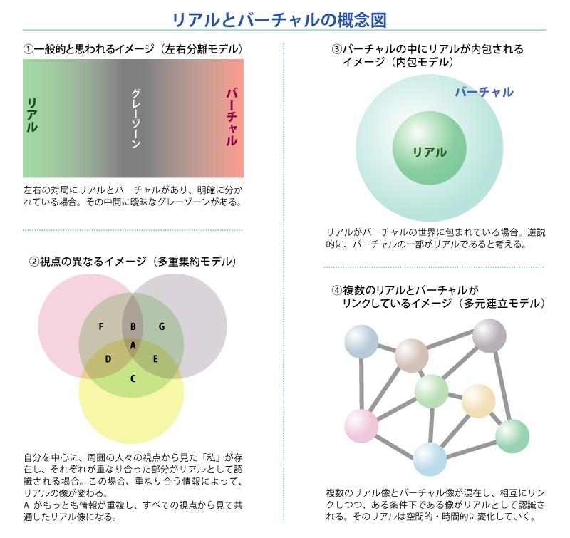リアルとバーチャルの概念図