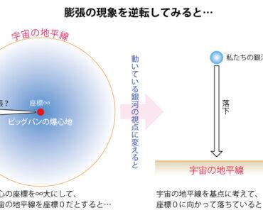 宇宙の膨張は宇宙そのものが巨大なブラックホール?