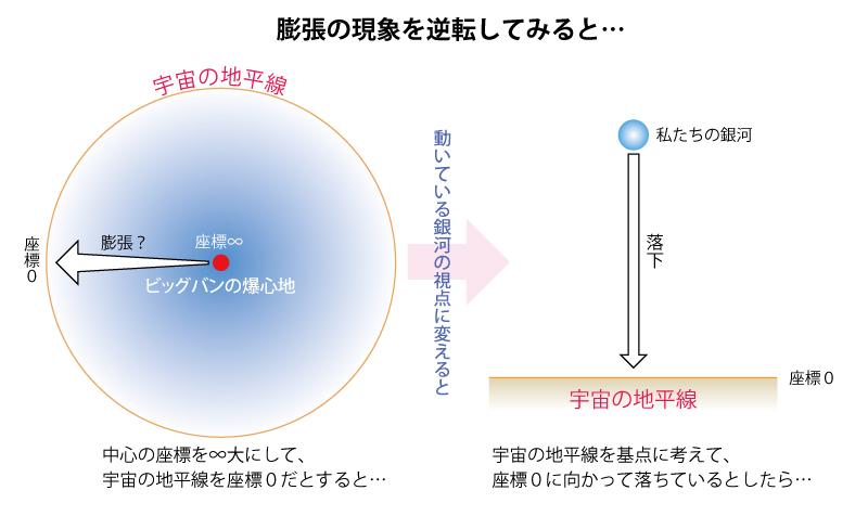 宇宙の地平線の逆転図