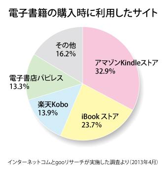 電子書籍の購入時に利用したサイト