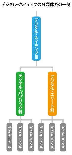 デジタルネイティブ分類体系