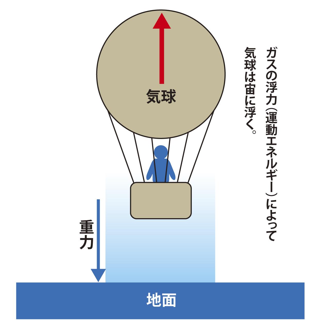 気球の図解