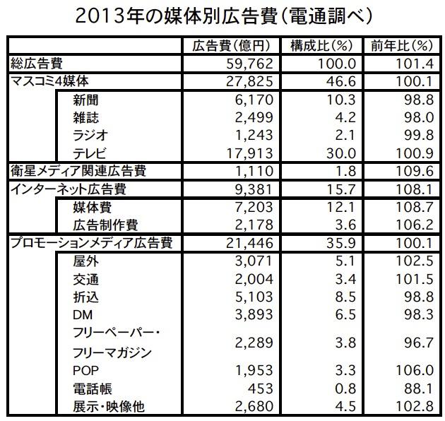 2013年「日本の広告費」