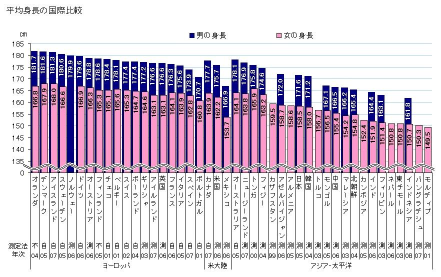 平均身長の国際比較