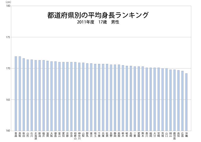 都道府県別の平均身長ランキングのグラフ