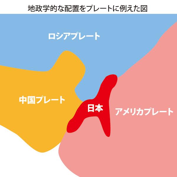地政学的な配置をプレートに例えた図