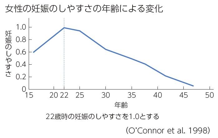 文科省の「22歳をピークに女性の妊娠のしやすさが低下」は、科学的を装った恣意的な曲解