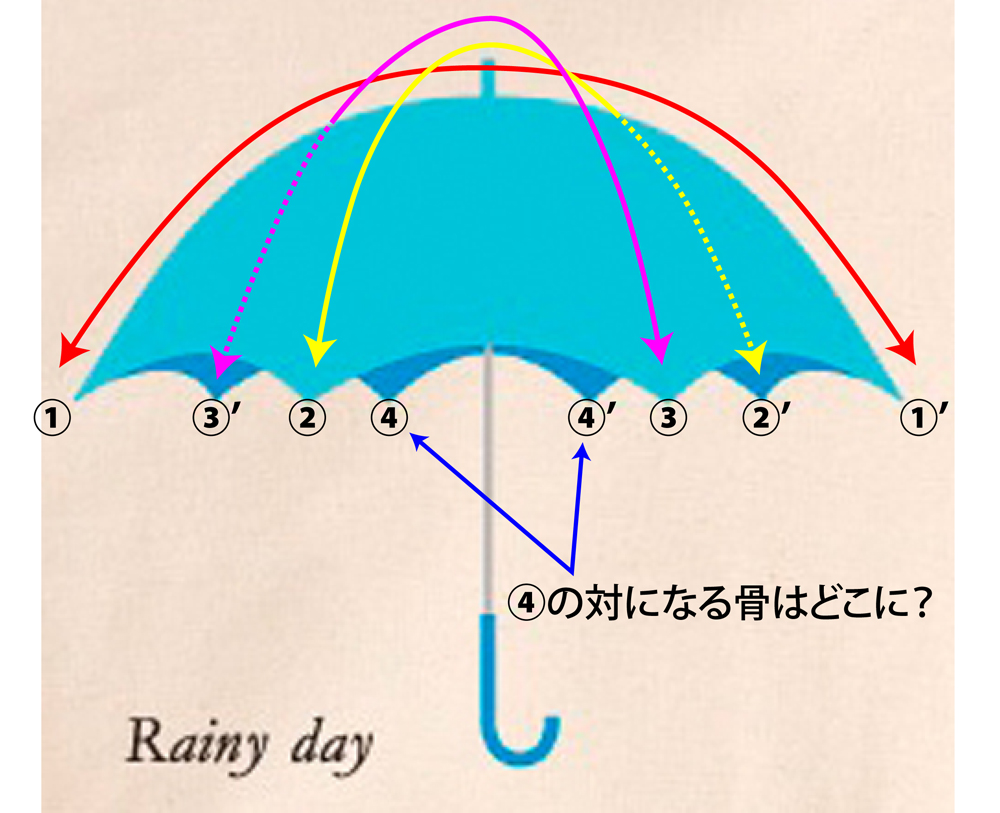 傘の構造の間違い