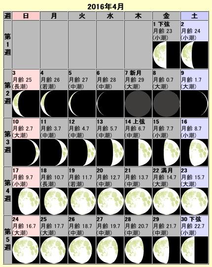 月齢カレンダー(2016年4月)