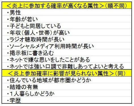 千田有紀さんの「ネットの炎上・バッシング考察記事」によせて