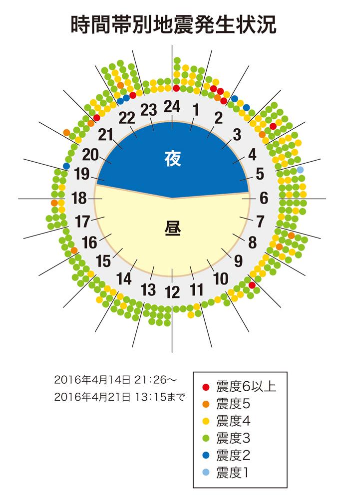 熊本地震の発生時間帯の分布図