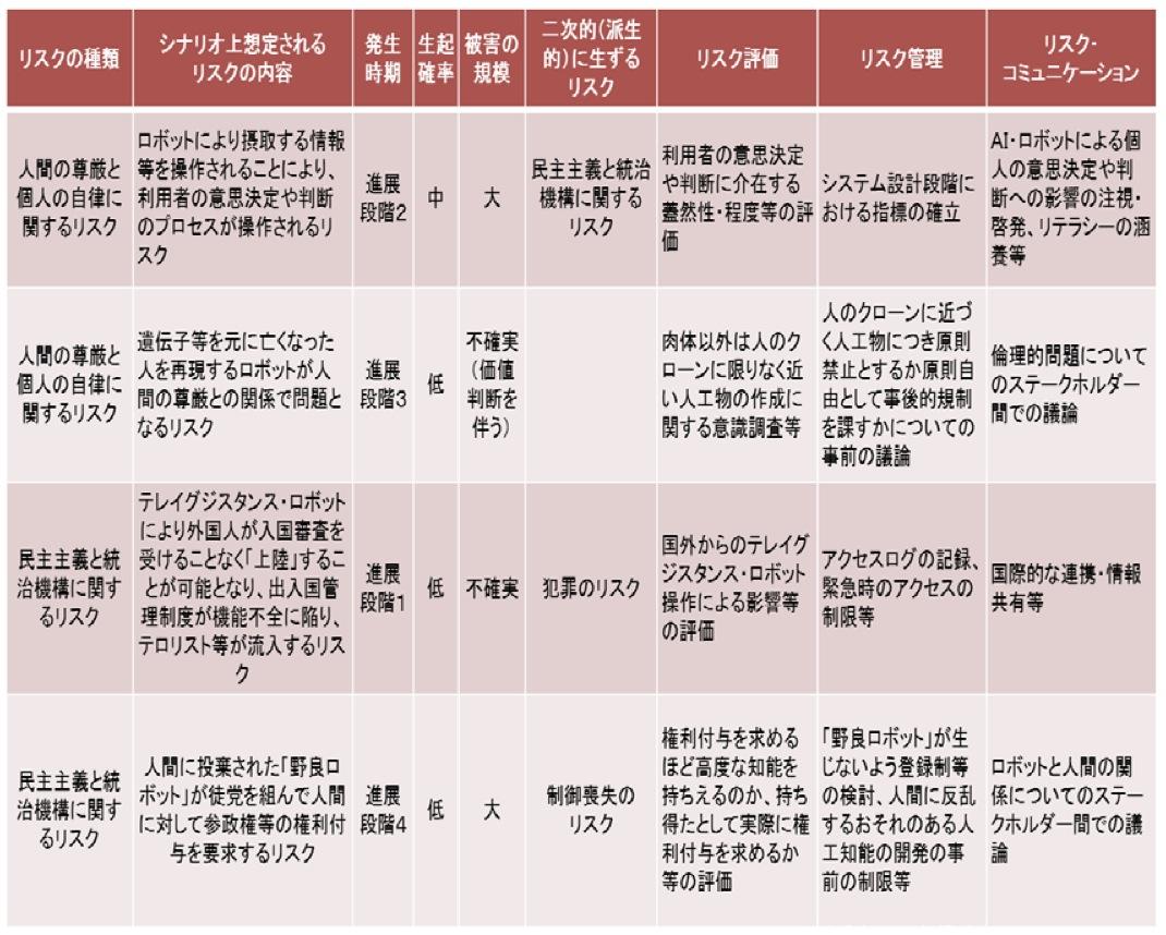 AIネットワーク化検討会議 報告書2016