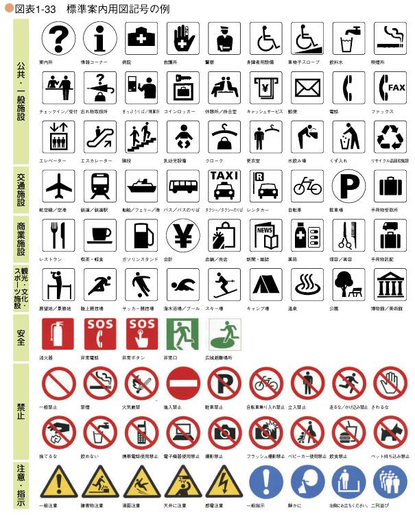 標準案内用図記号の例