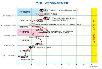 【サッカー】日本代表の進歩は、何歩進んだか