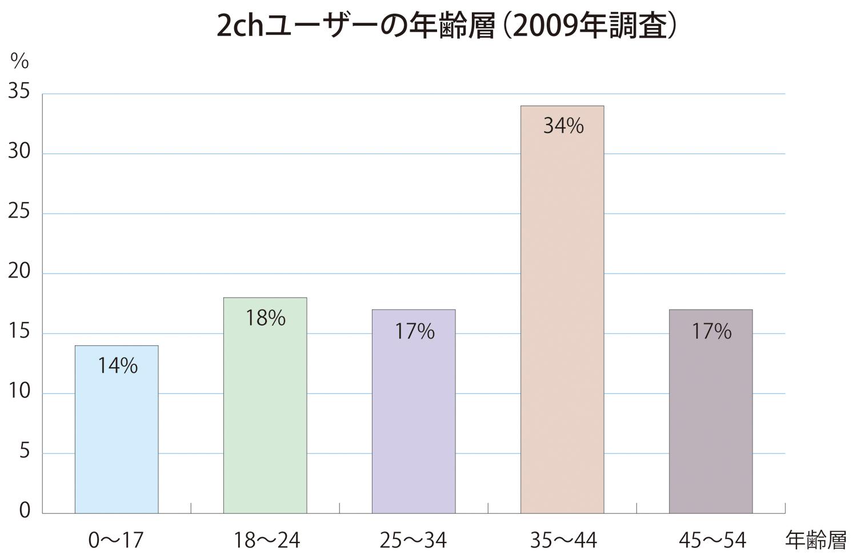 2chユーザーの年齢層(2009年調査)