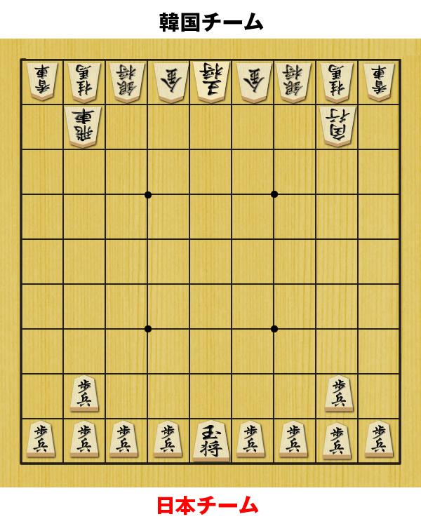 日本チームを将棋の駒に例えると…