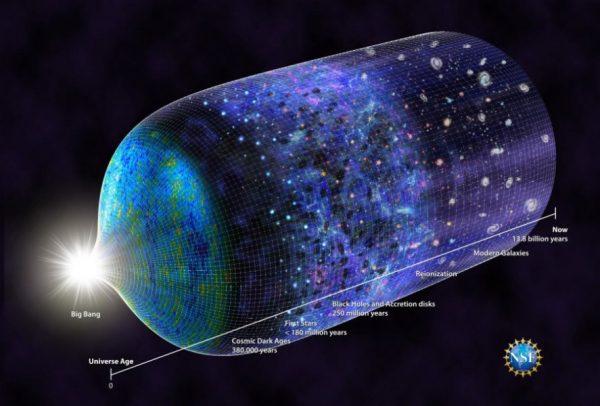 宇宙の成長モデル