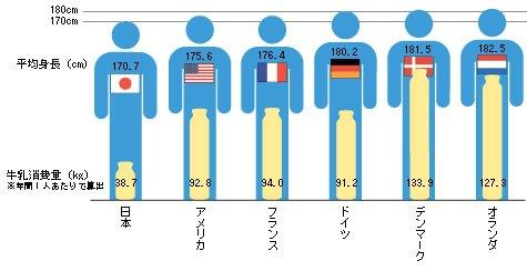 牛乳摂取量と身長の比較