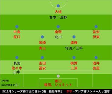【サッカー】新生日本代表の5試合を見て