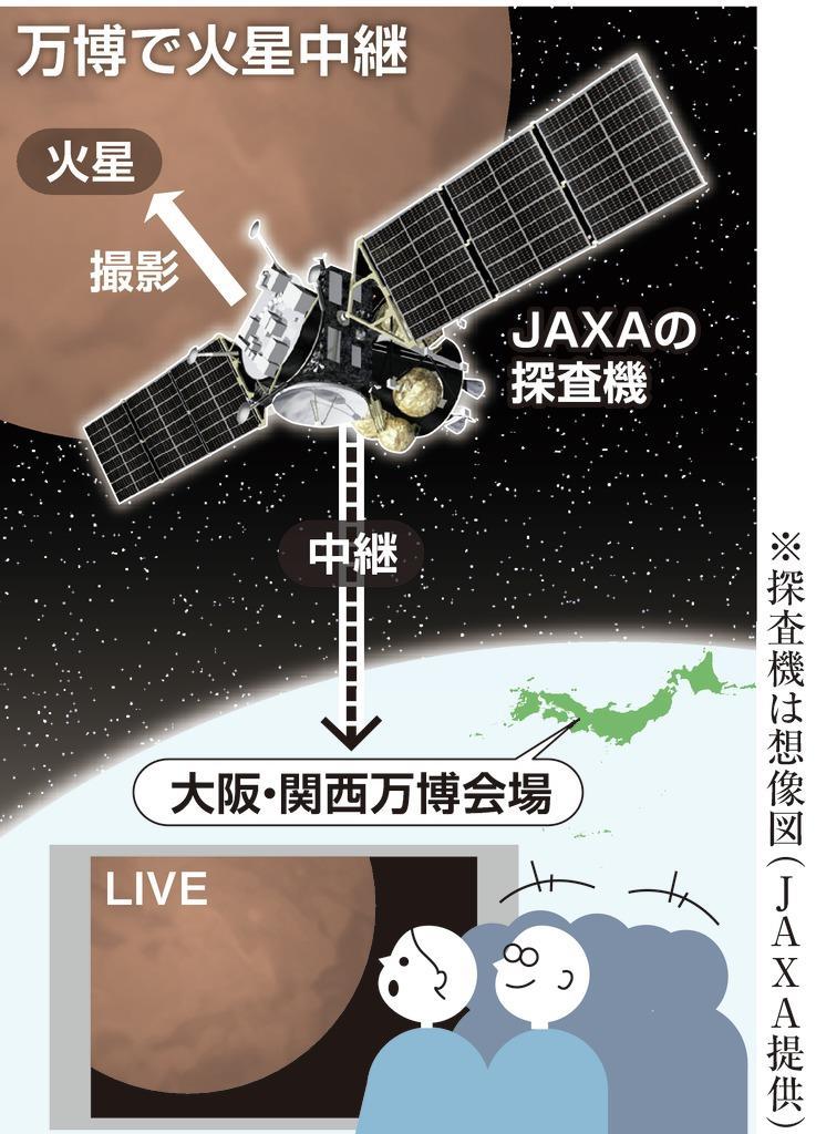 大阪・関西万博で火星を探査機で生中継へ
