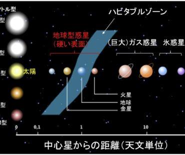 地球温暖化の行く末が「金星」なのではない