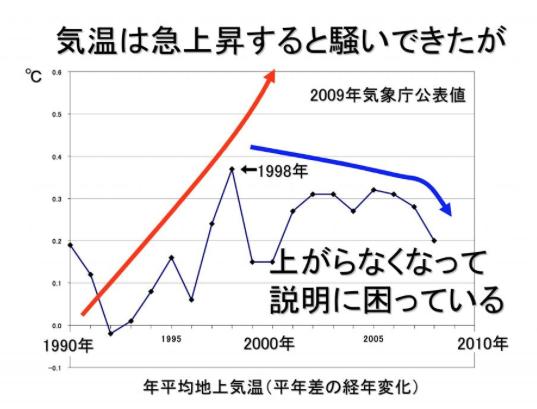1980年以降の気温グラフ