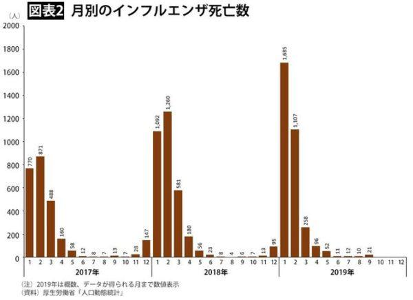月別のインフルエンザ死亡数(2017〜2019年)
