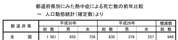熱中症による死亡数の前年比較(2019年)