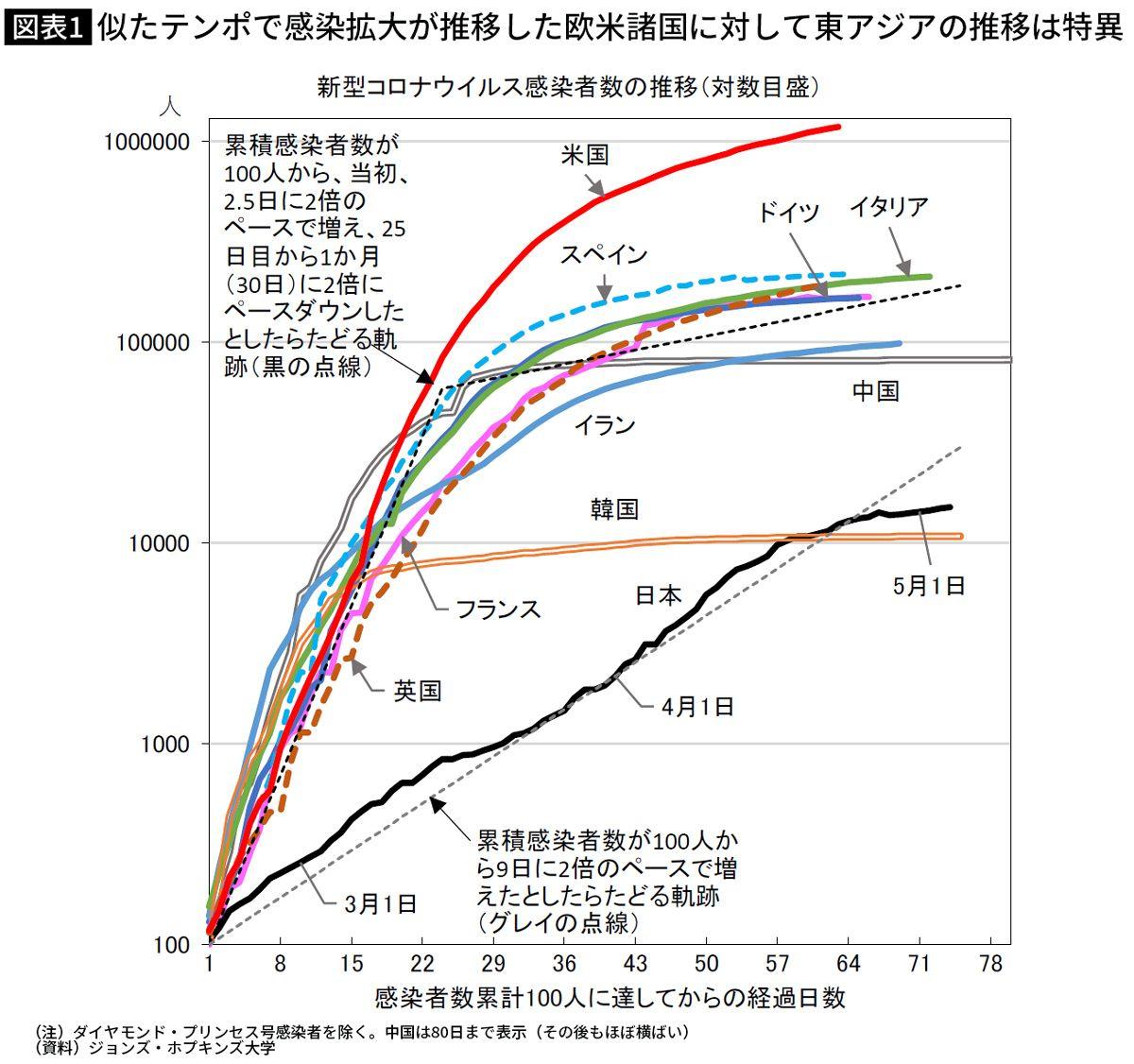 日本だけ「コロナ感染のグラフがおかしい」理由は…