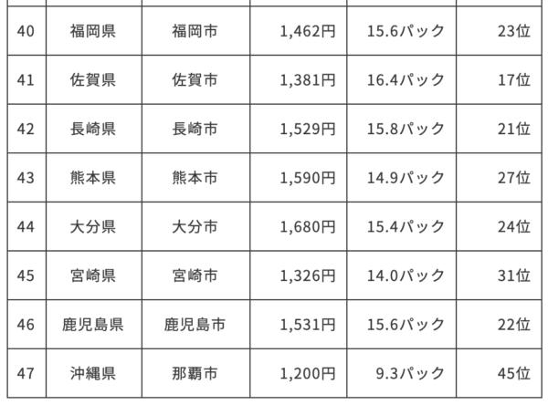 納豆の消費量の都道府県ランキング(平成30年)下位8県