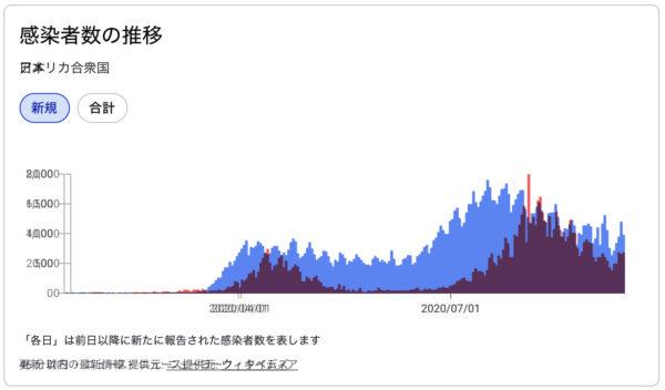 感染者数の推移(アメリカと日本)
